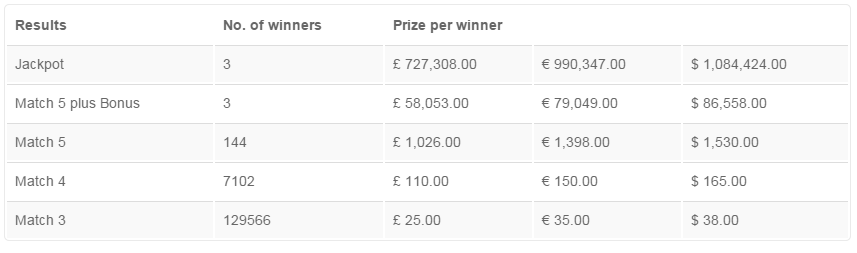 how to play the lottery uk